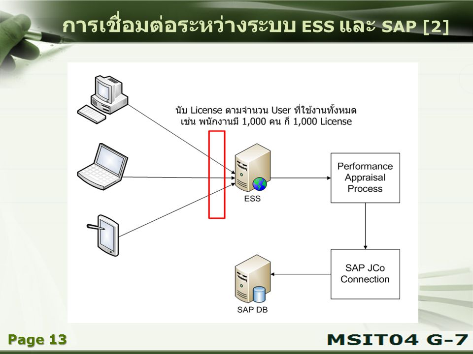 การเชื่อมต่อระหว่างระบบ ESS และ SAP [2]